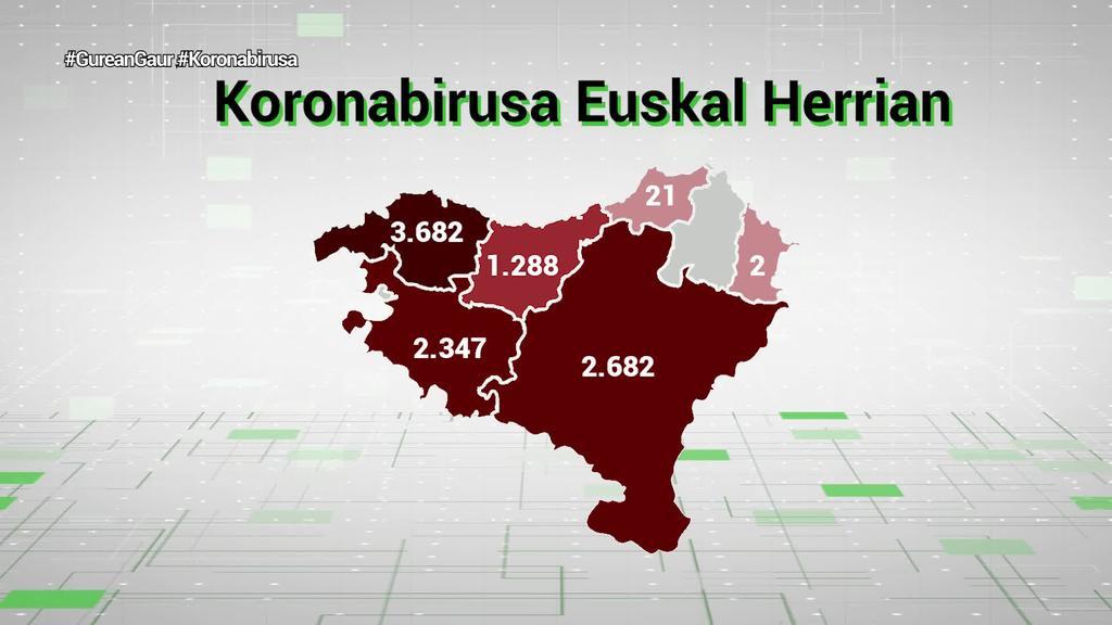 10.000 kasuko muga gainditu du Euskal Herriak