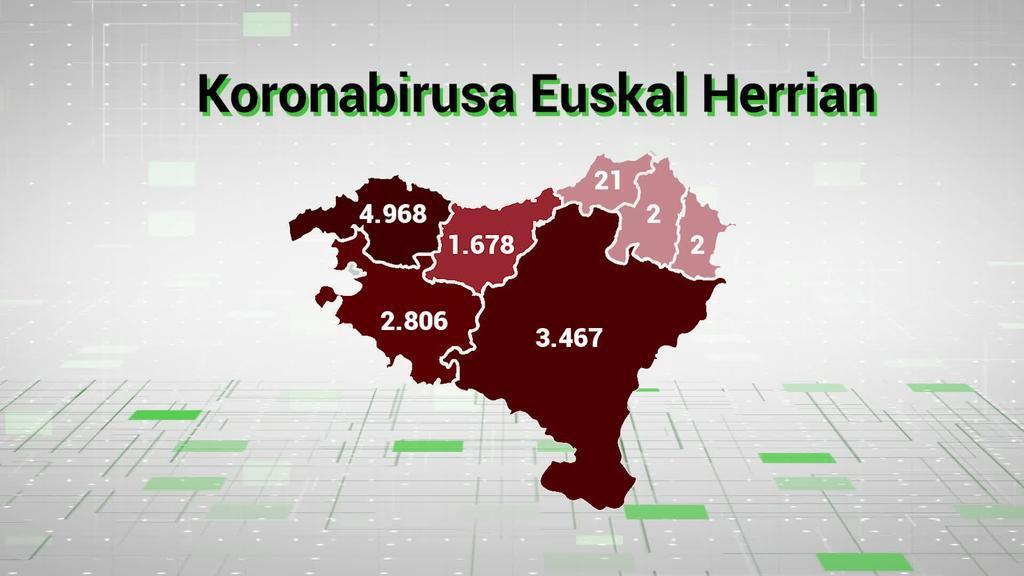 Ia 13.000 positibo baieztatu dira dagoeneko Euskal Herrian