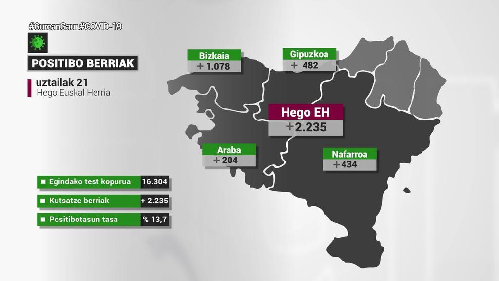 Pandemia hasi zenetik, daturik altuenak zenbatu dituzte Hego Euskal Herrian: 2.235 positibo